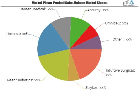 Medical Robot Market Huge Demand | Accuray, Omnicell, ARxIUM & Ekso Bionics