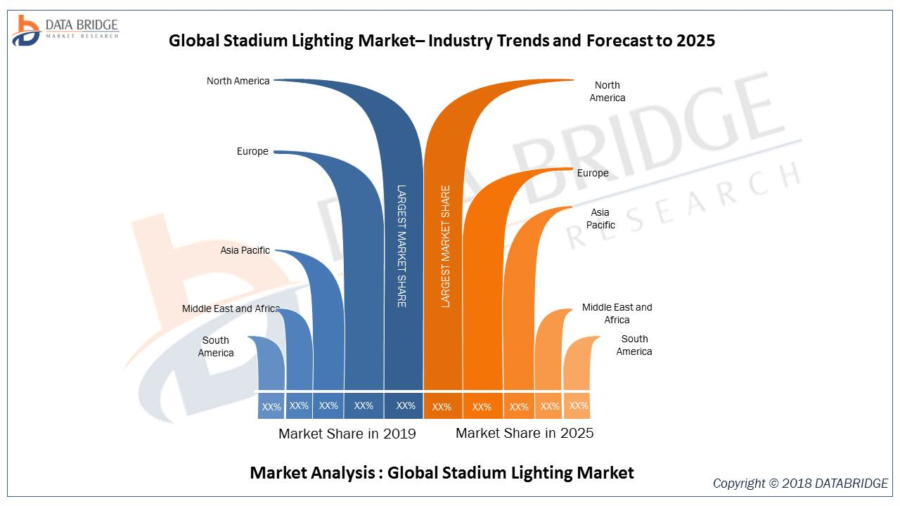 Global Stadium Lighting Market Overview at a CAGR of 7.59% with Major players like: Wipro Consumer Lighting , EVEREADY , Moser Baer Solar Limited