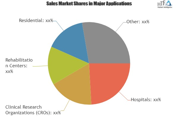 IoT Sensors in Healthcare Market: Attractive Entry Level & feasibility Analysis Out|JTAG, CHECKSUM, Testonica