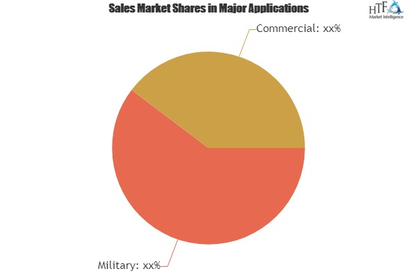 Drone Logistics Market with Newest Industry Data, Future Trends and Forecast 2019-2025|PINC Solutions, CANA Advisors, Drone Delivery Canada