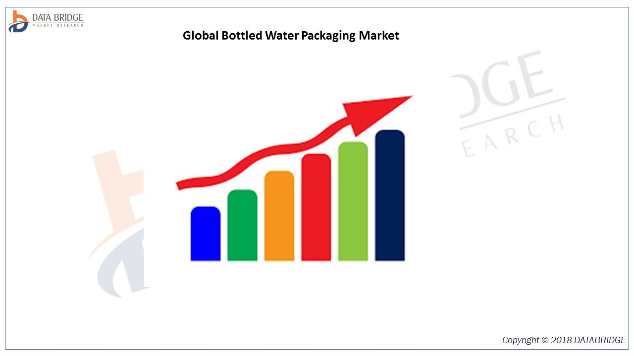 Global Bottled Water Packaging Market is growing at a stable CAGR of 6.93% by 2026 With Top players like Amcor Limited, SKS Bottle & Packaging Inc., Grief, Silgan Holdings Inc., ExoPackaging etc.