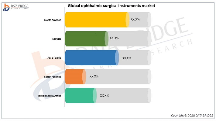 Global Ophthalmic Surgical Instruments Market by Product, Application and Region Forecast 2026 Top Players  Novartis AG, Carl Zeiss AG, Johnson & Johnson Services Inc., HOYA Corporation, Bausch Health