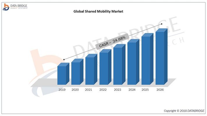 Shared Mobility Market at A Highest CAGR of 24.68% With Leading Players Avis Budget Group, car2go NA, LLC, Beijing Xiaoju Technology Co, Ltd., global car sharing car rental Ltd., Grab, Uber Technologi