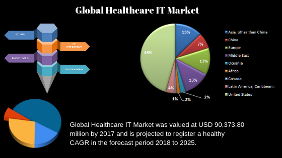 Healthcare IT Market Astonishing Growth| COnduent, Change Healthcare, Tata Consultancy Services