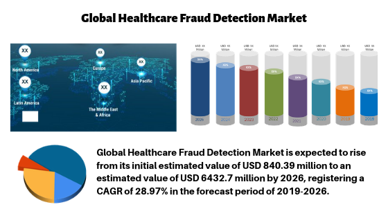 Healthcare Fraud Detection Market Latest Study Explores Gigantic Growth| IBM, Optum, SCIOInspire