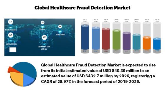 Healthcare Fraud Detection Market Latest Study Explores Gigantic Growth| IBM, Optum, SCIOInspire