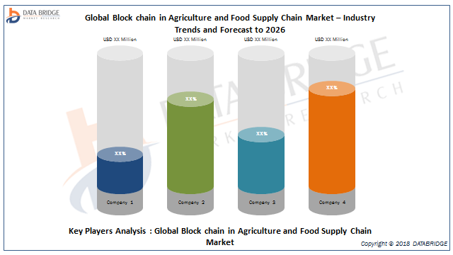 Global Block chain in Agriculture and Food Supply Chain Market study 2019 with Top Companies Profile like IBM Corporation, Microsoft, SAP SE, Ambrosus, arc-net, OriginTrail, Ripe Technology INC