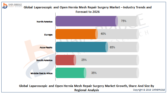 Laparoscopic and Open Hernia Mesh Repair Surgery Market 2019 Rising Trend Including Key Players Profile like  Aspide Medical S.A.S., B. Braun Melsungen AG, Cook, COUSIN BIOTECH