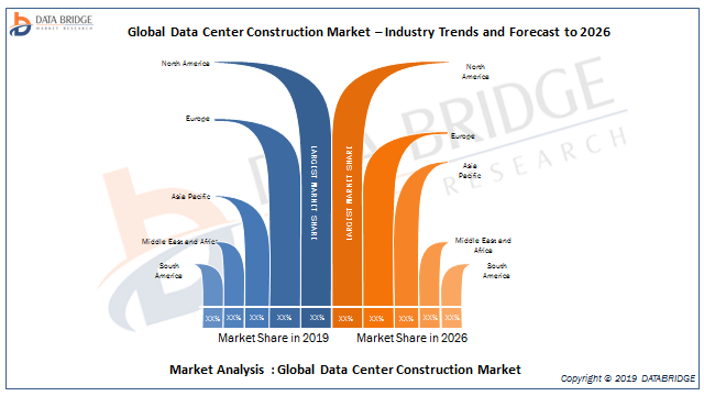 Data Center Construction Market Estimated to Experience a Hike in Growth by AECOM, Arup, CORGAN, Currie & Brown, DPR Construction, HDR, Holder Construction Company, ISG plc, Jacobs, Jones Engineering