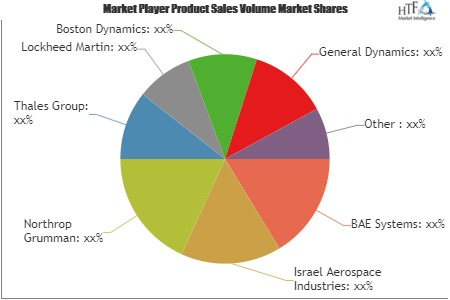 Land Military Robotic Market Comprehensive Analysis: Check Latest Strategic Moves of Emerging Players Boston Dynamics, General Dynamics, SAAB