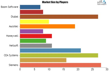 Engineering Software May See Stellar Market Growth? Identify Hidden Opportunity Evolving in the Industry | Bentley Systems, Neilsoft, Akquinet AG