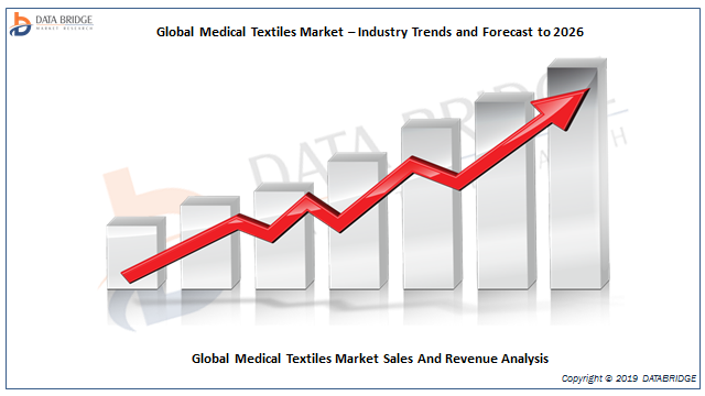 Medical Textiles Market 2019: Estimated to Experience a Hike in Growth by ATEX TECHNOLOGIES, Bally Ribbon Mills, Vestagen Protective Technologies, Inc., Proxy Biomedical, LifeThreads LLC And Others