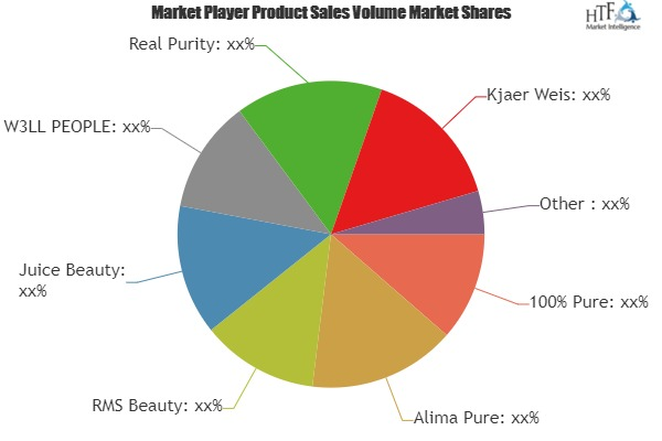 Natural Makeup Market to Witness Massive Growth| Involved Pioneer Key player: Real Purity, Kjaer Weis, ILIA Beauty, Vapour