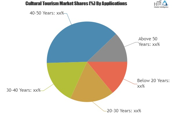 Cultural Tourism Market – A comprehensive study by key players: Expedia Group, Priceline Group, China Travel