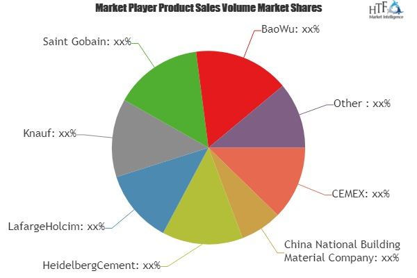 Construction Materials Market SWOT Analysis of Key Players- CEMEX, HeidelbergCement, LafargeHolcim, Knauf