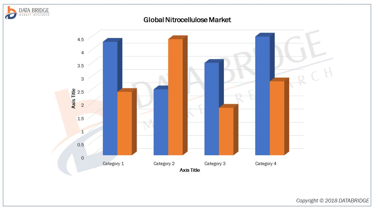 Global Nitrocellulose Market 2019 With Leading Players Manuco, Nitro Química, Hubei Xufei Chemical Co., Ltd., Laboratoire Gifrer-Barbezat, Nitro Chemical Industry, Jiangsu Tailida Group, Rayonier Adv
