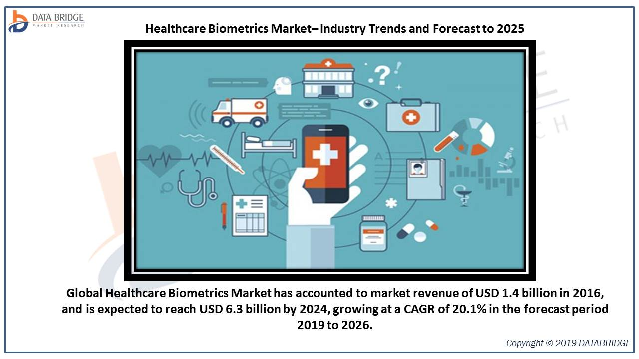 Healthcare Biometrics Market Industry with Quantitative and Qualitative Insights into Present and Future Development Prospects with top prominent key players in the market industry