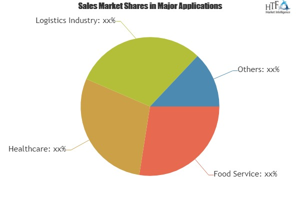 Rising Adoption of Cold Storage Warehouse Market to Fuel Revenue Growth Through 2025|U.S. Cooler, Americold, Emerson