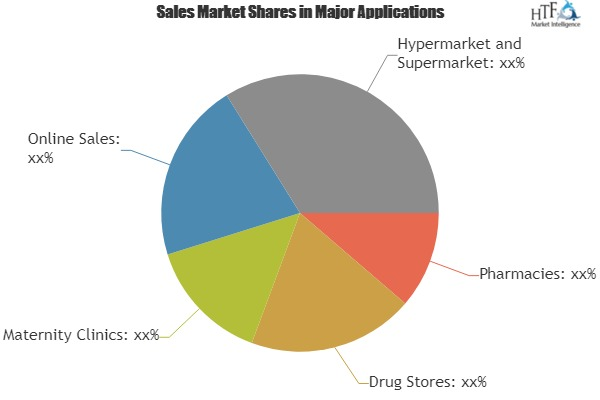 Digital Pregnancy Test Kit Market: Attractive Entry Level & feasibility Analysis Out Swiss Precision Diagnostics, Church& Dwight, Gregory Pharmaceutical Holdings