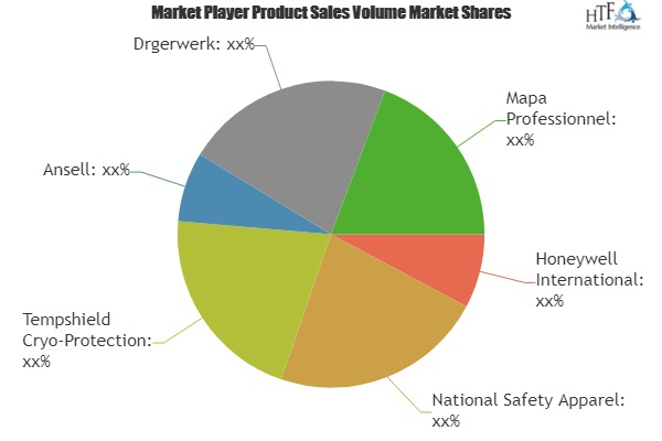 Cryogenic PPE Market Will Generate Revenue In Future For Trending On Key Players: