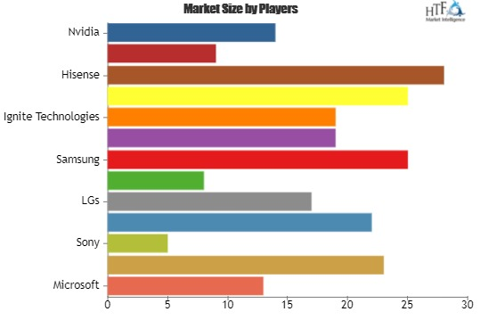 Casting Devices Market to Make Great Impact in Near Future by 2025| Key Players: Samsung, Apple, Ignite Technologies