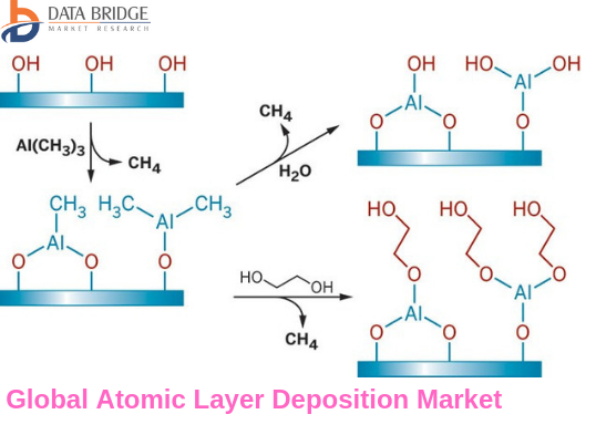 Global Atomic Layer Deposition Market To Grow at a CAGR of 14.7% by 2026 Profiling ADEKA, AIXTRON, Applied Materials, ASM International, LAM RESEARCH, Tokyo Electron