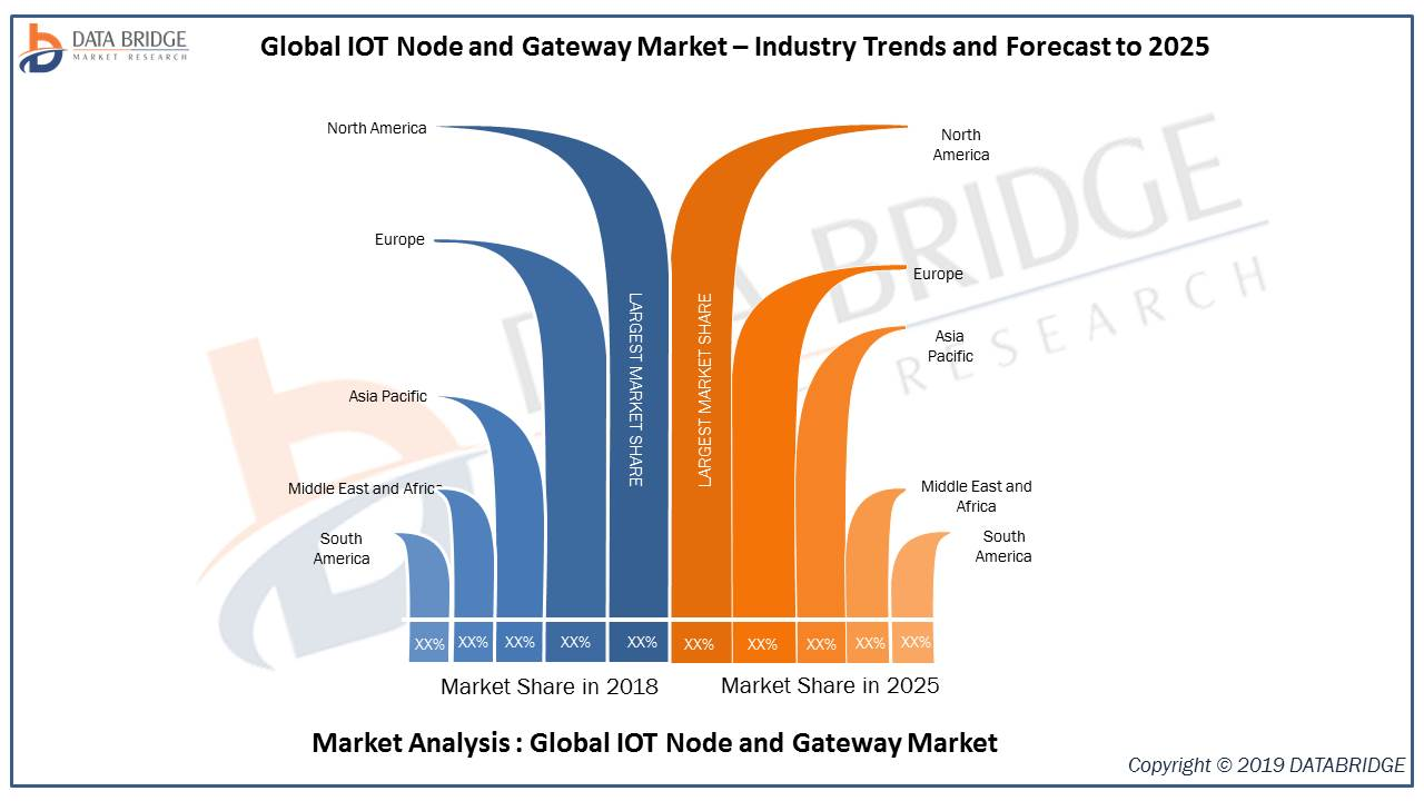 Global Internet Of Thing IOT Node and Gateway Market reach at CAGR of 31.0% forecast to 2024, Key Players-Dell Inc., Estimote Inc., Eurotech S.P.A, Helium Systems Inc. Hewlett Packard Enterprise Co.