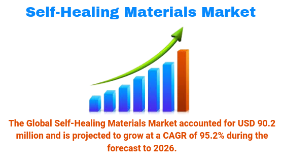 Self-Healing Materials Market is Booming Market to Highest CAGR of 95.2% by 2026 with Top Key Players BASF SE, Du Pont, Sensor Coa, Acciona,Nobel N.V., Arkema SA, Autonomic Materials