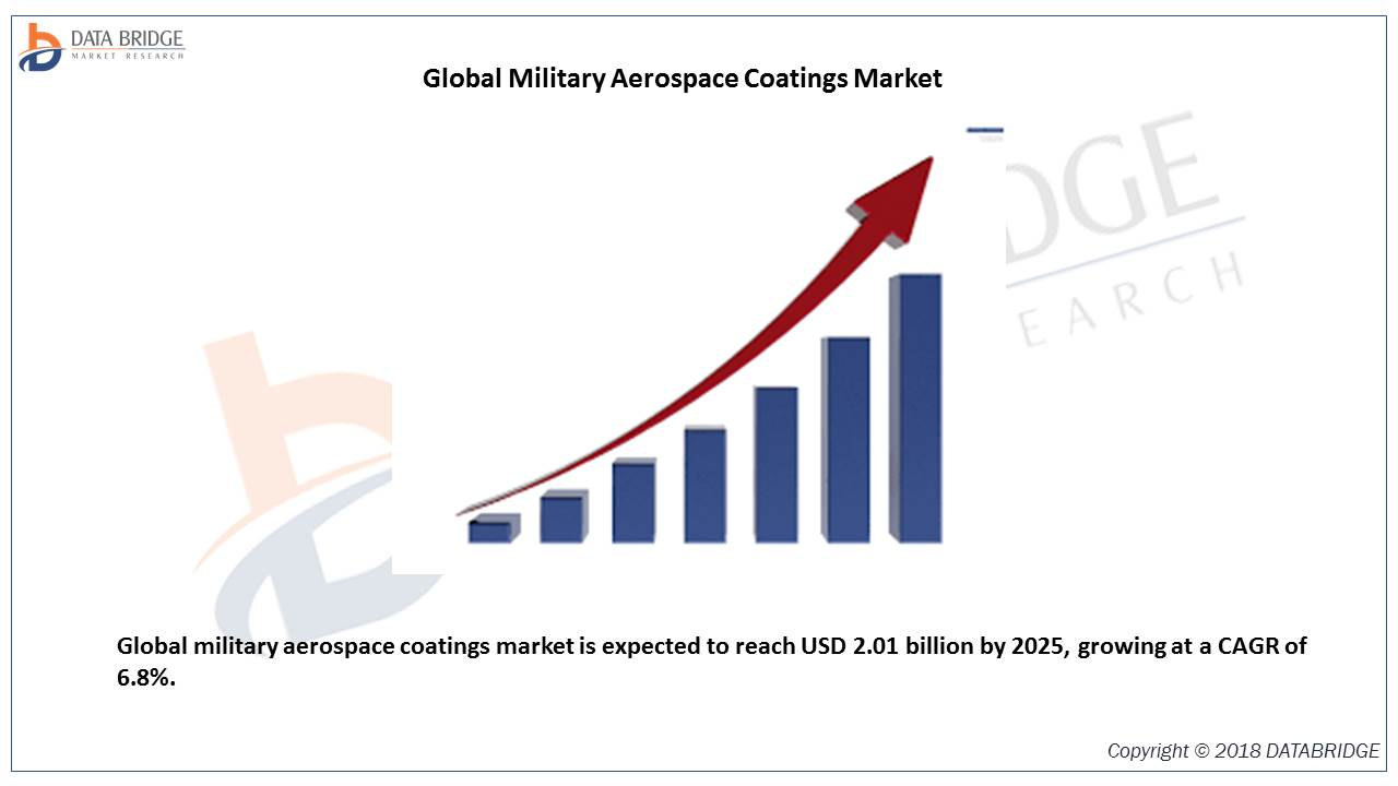 Global Military Aerospace Coatings Market is expected to reach USD 2.01 billion by 2025, growing at a CAGR of 6.8% by 2025 With Top Players like PPG Industries, Inc, Akzonobel N.V, The Sherwin-William