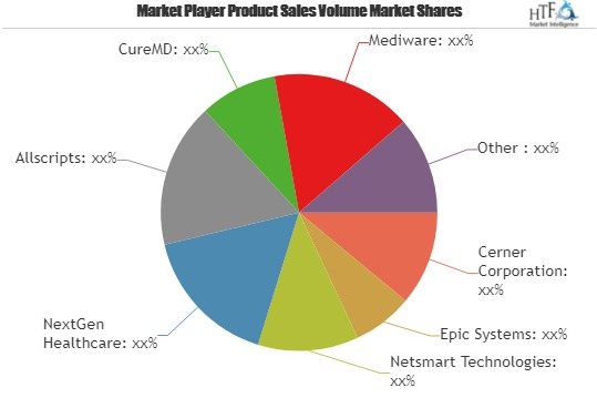 Behavioral Health Software Market Analysis 2019 to 2025