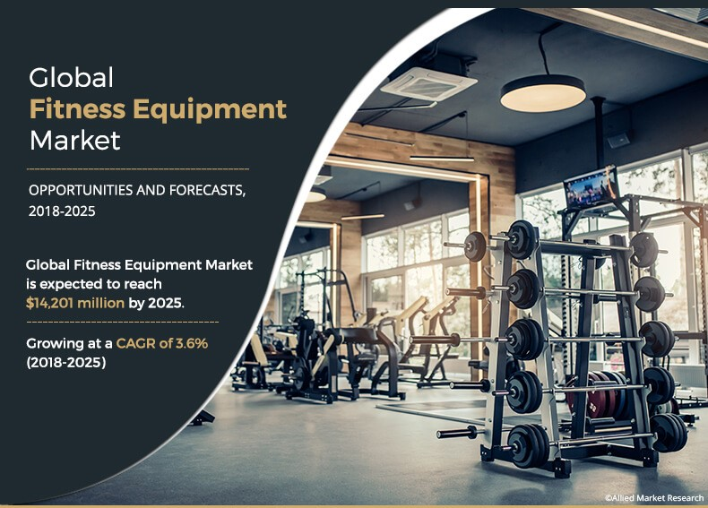 Fitness Equipment Market Estimated to Reach $14,201 Million, by 2025 - Says Allied Market Research