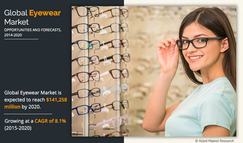 Eyewear Market is Estimated to Garner $141.3 billion, Globally, by 2020 | CAGR 8.1%