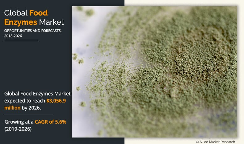 Global Food Enzymes Market Will Reach $3,056.9 Million by 2026, growing at a CAGR of 5.6%