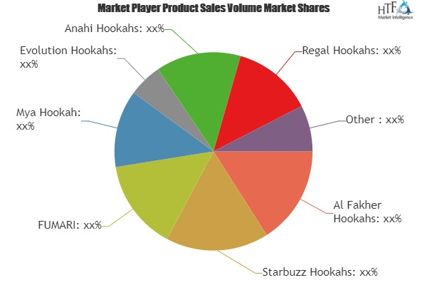Hookah Market to enjoy explosive growth by 2025| Key Players: Al Fakher Hookahs, Starbuzz Hookahs, Mya Hookah