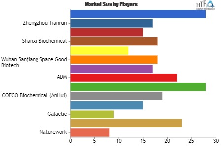 L(+)-Lactic Acid Market – A comprehensive study by Key Players: Naturework, Corbion, Galactic, COFCO Biochemical (AnHui)