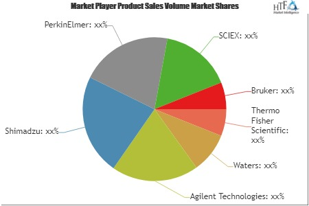 LC-MS Market to Witness Huge Growth by 2025: Key Players Thermo Fisher Scientific, Waters, Agilent Technologies