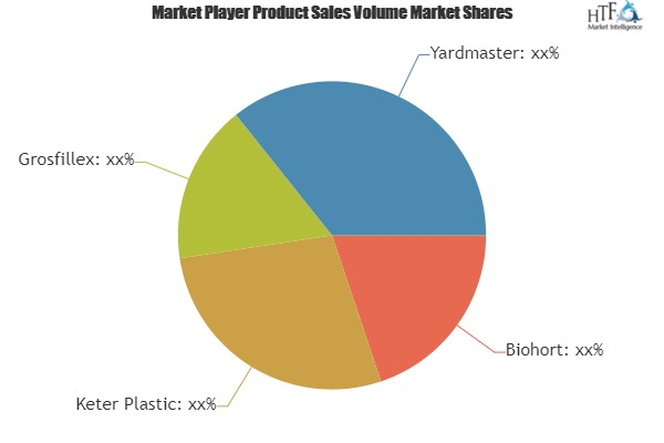 Outdoor Storage Sheds Market Upcoming Demand & Growth Prospect| Biohort, Keter Plastic, Grosfillex, Yardmaster