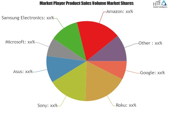 Digital Media Player Market Is Booming Worldwide| Google, Amazon, XiaoMi, Asus, Alibaba
