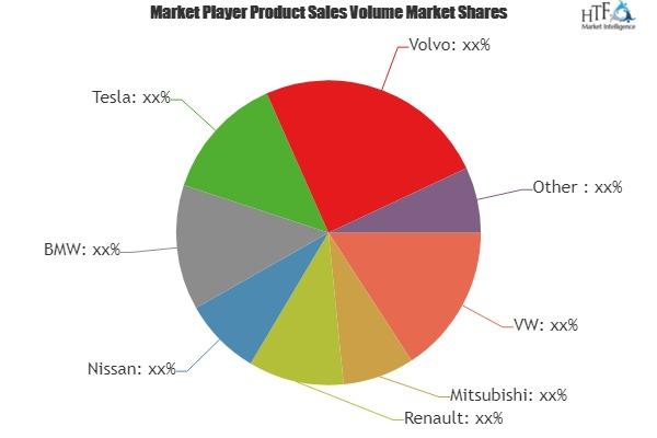 Electric Vehicle Market is Thriving Worldwide | VW, Mitsubishi, Renault, Nissan, BMW