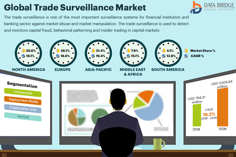 Global Trade Surveillance Market Will Reach at a Strong CAGR of 18.2% in 2019-2026 With Key Player Software AG, FIS, SIA S.P.A., Celent, ACA Compliance Group Holdings, LLC, Scila AB, Trapets AB