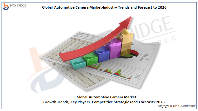 Automotive Camera Market Overview 2019-Regional Output, Demand and Forecast By Players Continental, Bosch, Valeo, Aptiv, Magna International, FICOSA, Autoliv, Mobileye, Clarion, OmniVision Technologie