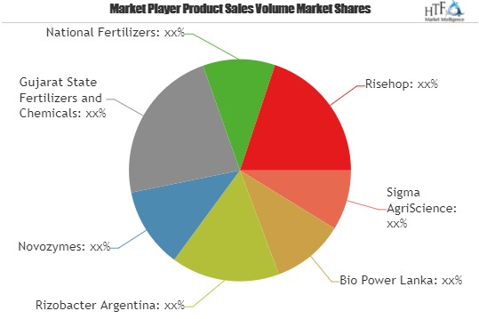 Bio-Fertilizer Market Comprehensive Study Including Major Key Players  Bio Power Lanka, Rizobacter Argentina, Novozymes