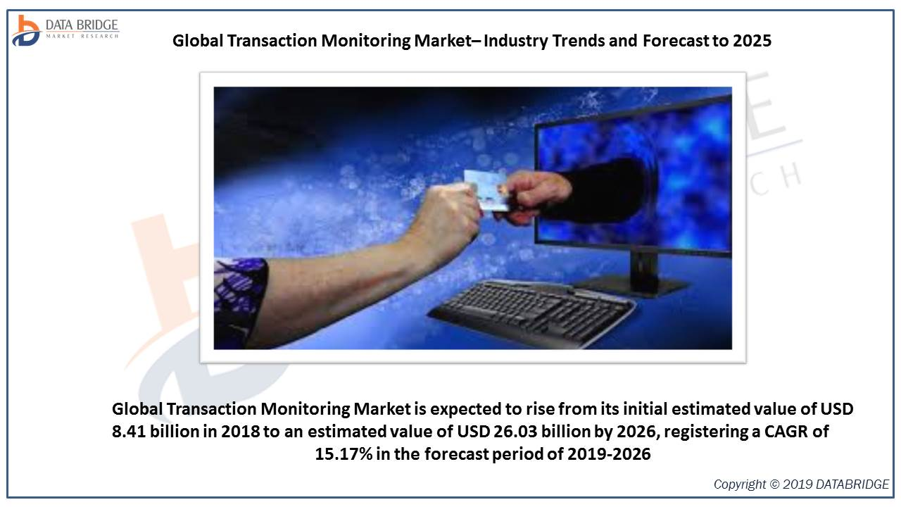Global Transaction Monitoring Market Reaching at a +15.17% of CAGR by 2026 - Rising Concern About Safety & Investigation