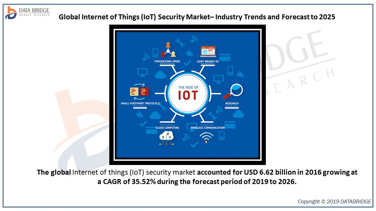 Internet of Things (IoT) Security Market booming  at a CAGR of 35.52% by 2026 Profiling - Trend Micro, PTC, Gemalto NV , Sophos Group PLC , Inside Secure., and many more.