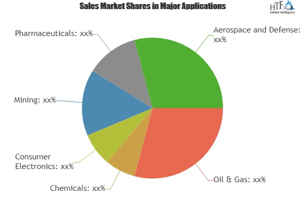 Infrared (IR) Sensor Market To Witness Astonishing Growth With Leading Players|Hamamatsu Photonics, Excelitas Technologies, Murata Manufacturing