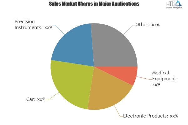 Stretchable Electronics Market To Witness Huge Growth By 2025 Key Players|StretchSense, Tacterion, DuPont