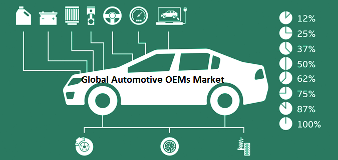 Automotive OEMs Market 2019 Analysis by Regions, Type, Market Drivers, Restraints, and Top Key Players Volkswagen AG; TOYOTA MOTOR CORPORATION; General Motors; MITSUBISHI MOTORS CORPORATION; Ford Motor Company