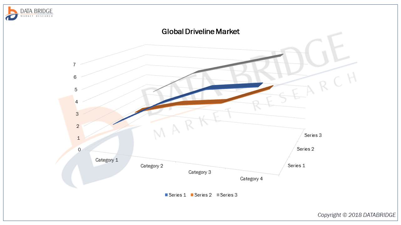 Driveline Market - Global Industry Analysis, By Key Players, Segmentation, Trends And Forecast By 2026 Top Key Analysis  are Melrose Industries PLC, Schaeffler Group, ZF Friedrichshafen AG, Bosch Limi