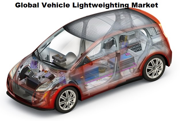 Vehicle Lightweighting Market Analysis by Regions, Type, Market Drivers, Restraints, and Top Key Players Dow Chemical Company, Arconic, Aleris Corporation, 3M, Trelleborg AB, Samvardhana Motherson