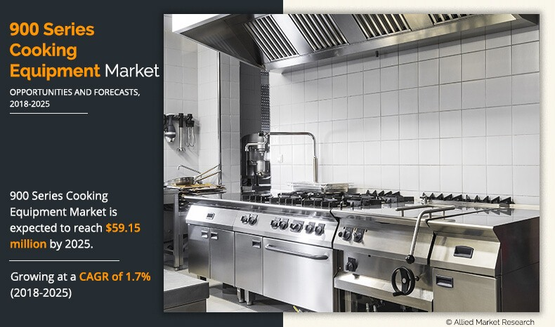 Europe 900 Series Cooking Equipment Market Expected to Reach $59.15 Million by 2025, at 1.7% CAGR: Allied Market Research
